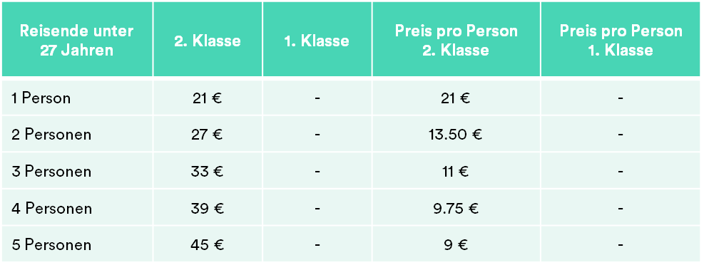 Baden-Württemberg-Ticket Young Preise