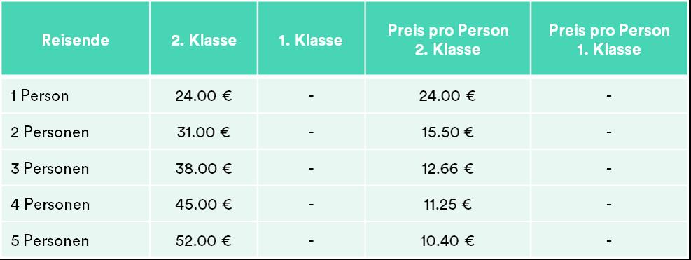 Sachsen-Anhalt-Ticket Preise