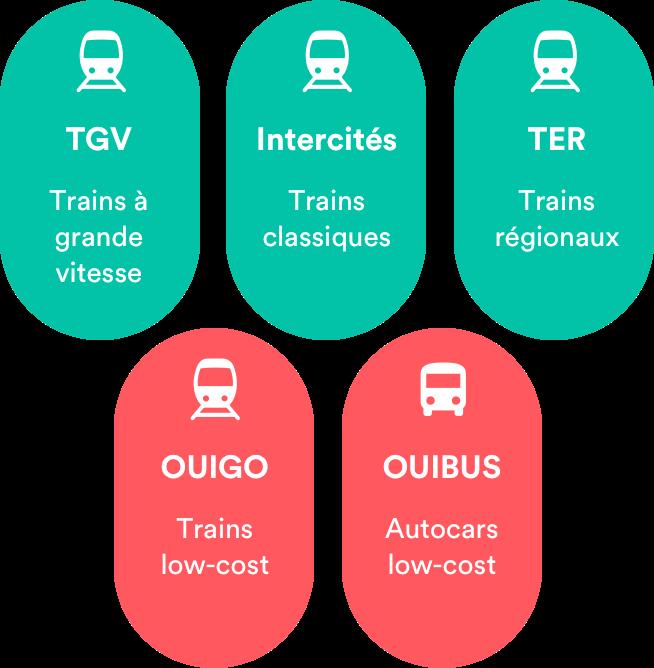 Sur la SNCF