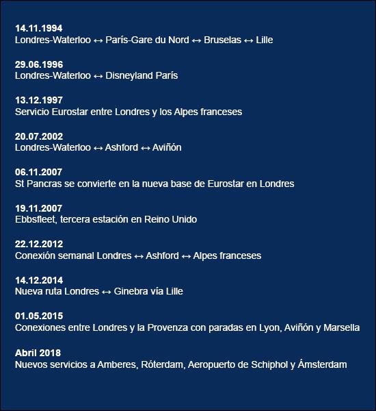 Cronología Eurostar