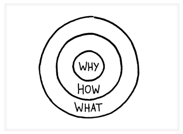 The Golden Circle: Why, How, What
