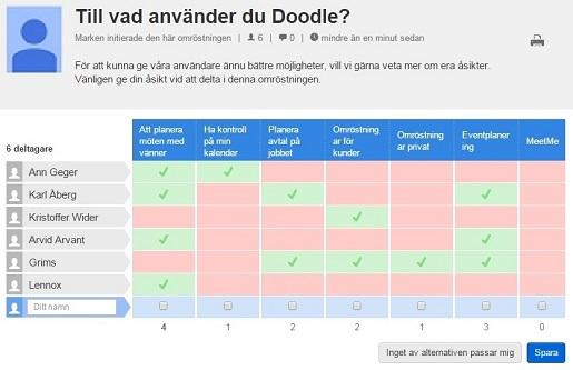 Översikt över ditt färdiga frågeformulär