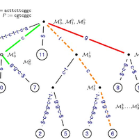 Fast mapping of short sequences w... preview & related info ...