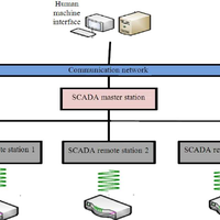 The SCADA review: System componen    preview & related info