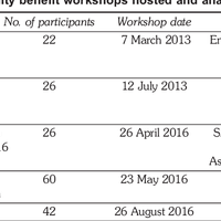 Table 5: Community benefit workshops hosted and analysed 2013–2016.