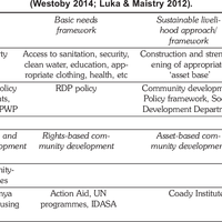 Table 4: Practice frameworks of community development in South Africa (Westoby 2014; Luka & Maistry 2012).
