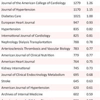 Cardiovascular Diseases In The Mi Preview Related Info Mendeley