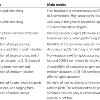 Disorders of pitch production in     preview & related info | Mendeley