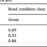 Accident risk of road and weather    preview & related info   Mendeley