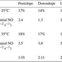 Soil biogenic emissions of nitric    preview & related info