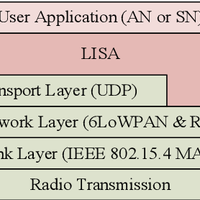 LISA: Lightweight internet of thi    preview & related info