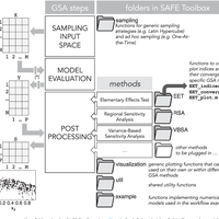 A Matlab toolbox for Global Sensi    preview & related info