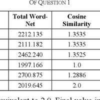 WordNet and cosine similarity bas    preview & related info