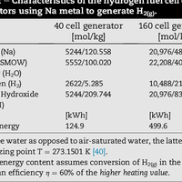 A new sustainable hydrogen clean     preview & related info