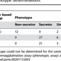 Secretor genotype (FUT2 gene) is     preview & related info