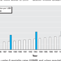 Urban area disadvantage and under    preview & related info