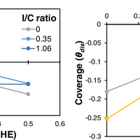 Characterizing Electrolyte and Pl    preview & related info | Mendeley