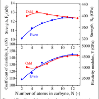 Mechanical properties of carbyne:    preview & related info