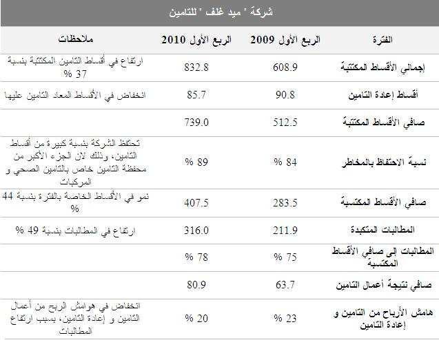 الفا بيتا شركات التامين السعودية ميد غلف