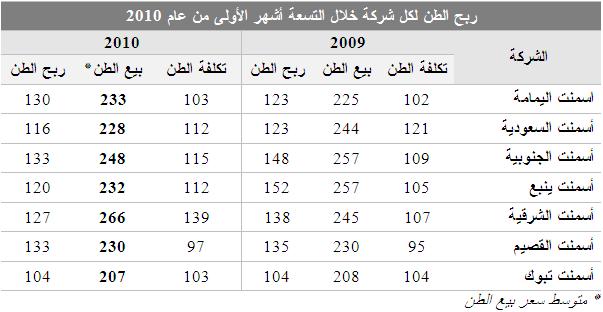 الفا بيتا كم ستكون قيمة مبيعات شركات الاسمنت خلال عام 2010