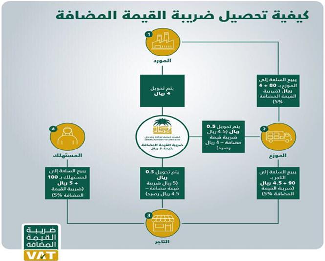 5fcd45dd1e4ab اليوم.. بدء تطبيق ضريبة القيمة المضافة في السعودية