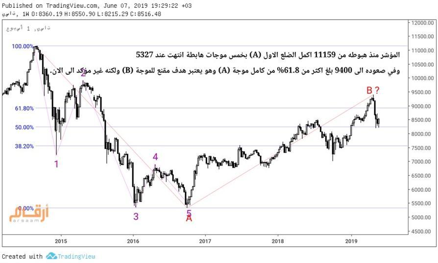 نظرة على أداء السوق السعودي خلال أول أسبوع بعد إجازة العيد في الـ 10 الأعوام الأخيرة وتوقعات المحللين لحركته السعرية
