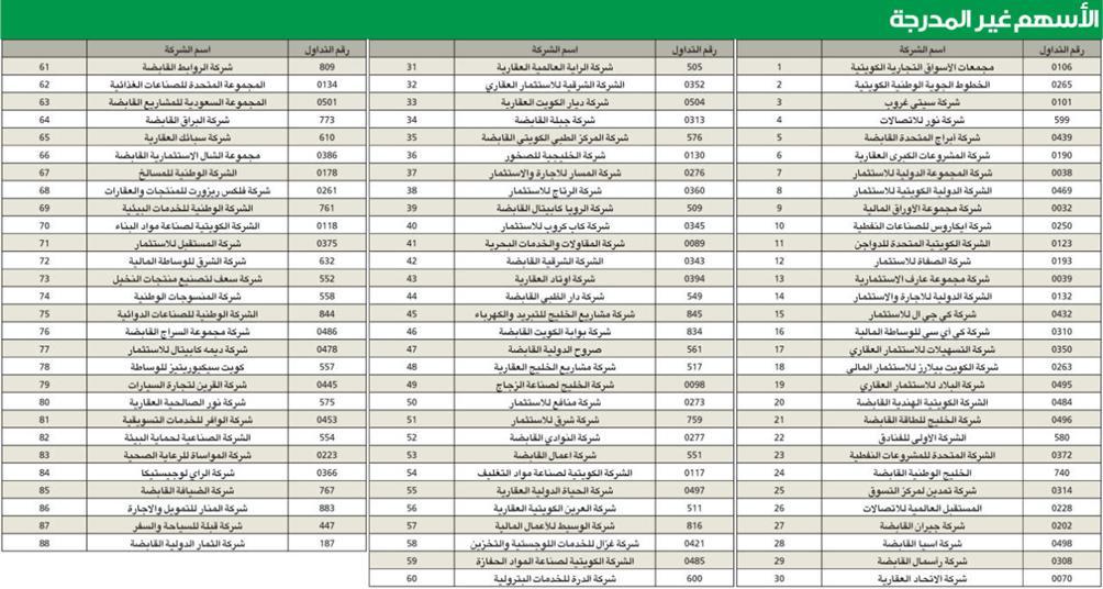El periódico publica los nombres de 88 compañías que se intercambiarán a través de la plataforma OTC