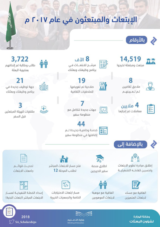 وزارة التعليم 145 ألف طالب مبتعث تخرج خلال عام 2017