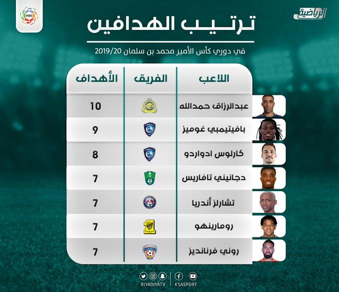 أخبار 24 جوميز يشعل المنافسة على لقب هداف الدوري السعودي