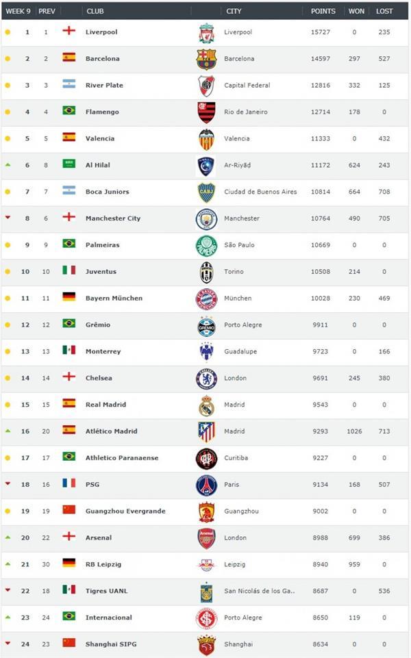أخبار 24 الهلال يحتل المركز السادس في ترتيب أندية العالم