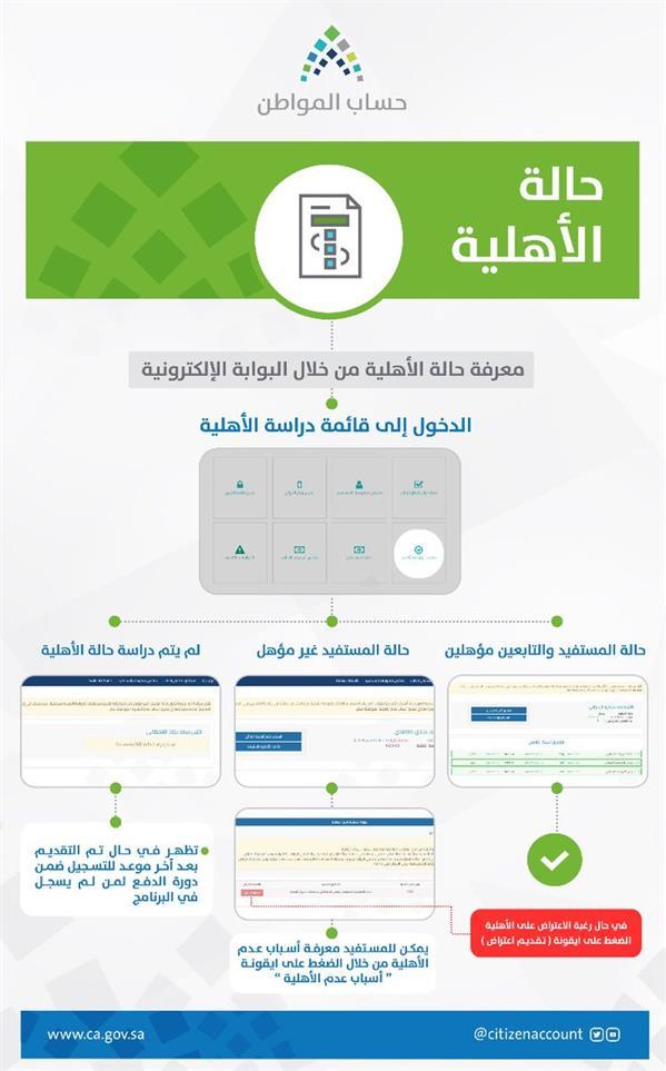 """""""حساب المواطن"""" يعلن نتائج الأهلية للمستحقين في الدورة الثالثة"""
