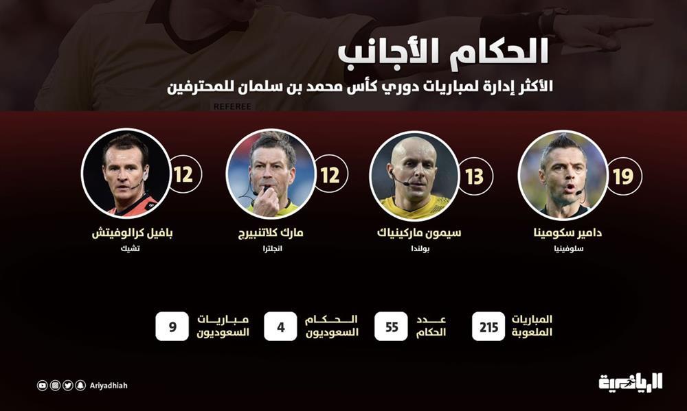 الدوري السعودي.. بين 215 مباراة.. 4 حكام أداروا 55