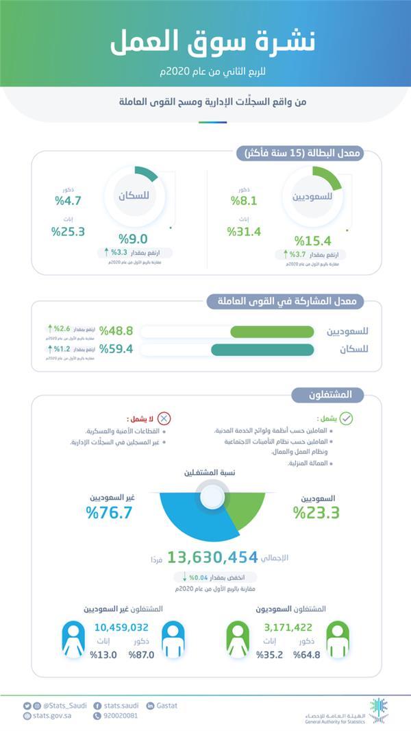 """هيئة الإحصاء: ارتفاع معدل البطالة بين السعوديين إلى 15.4% بسبب """"كورونا"""""""