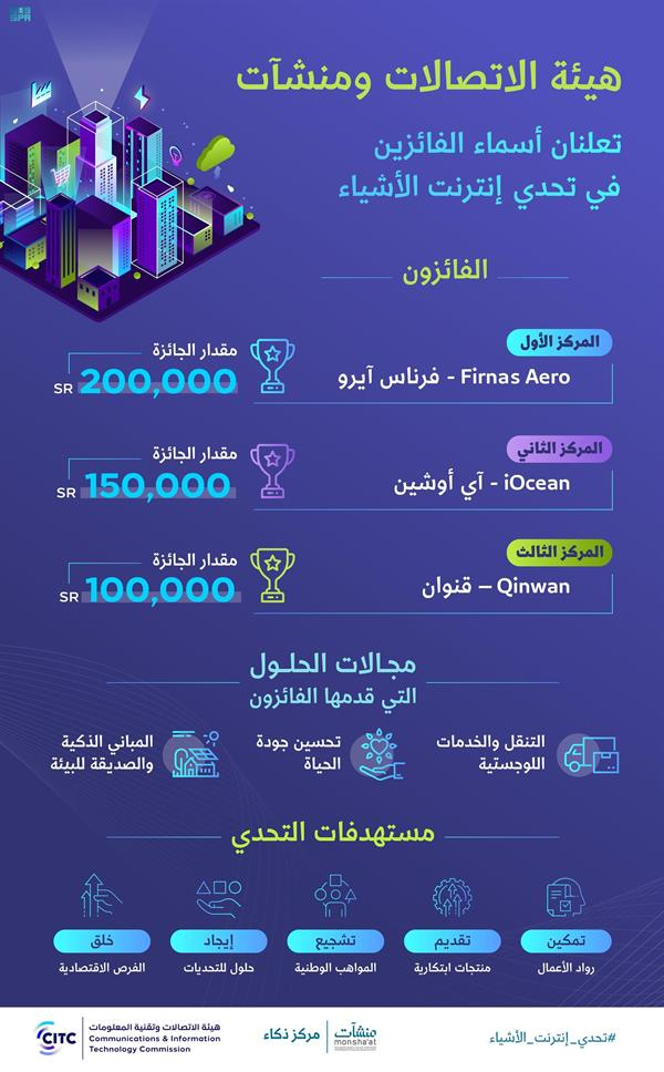 أسماء الفائزين في تحدي إنترنت الأشياء