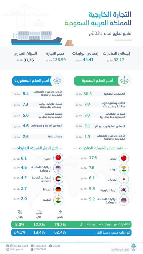 """""""الإحصاء"""": ارتفاع الصادرات غير النفطية بنسبة 70% في مايو الماضي"""