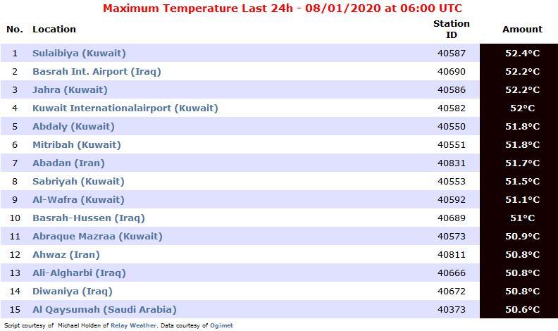 المدن الأعلى حرارة على مستوى العالم