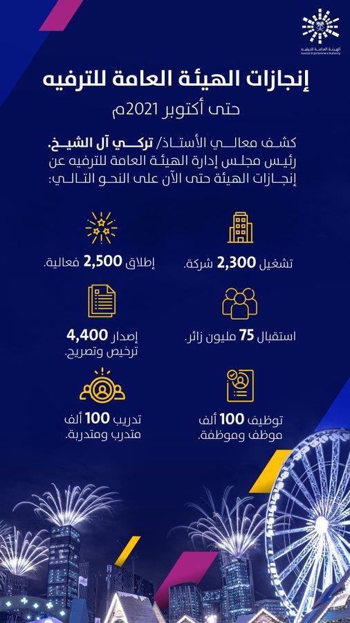 رئيس هيئة الترفيه: موسم الرياض يضم 2500 فعالية والدخول مجاناً في 4 مناطق