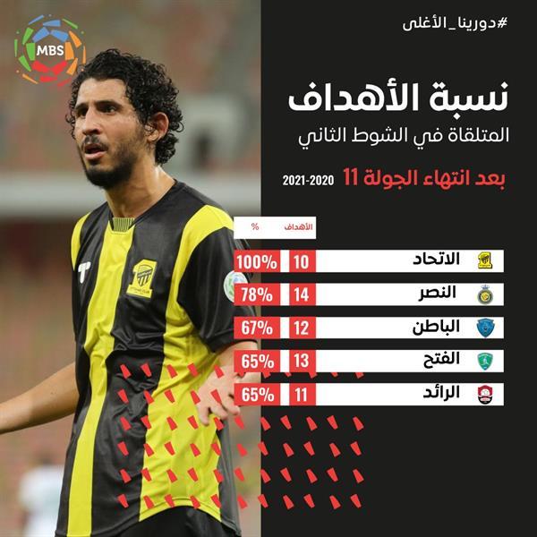 تعرّف على أكثر الأندية استقبالاً للأهداف في الشوط الثاني بالدوري