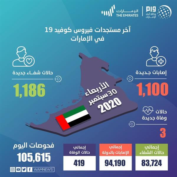 1100 إصابة جديدة بكورونا في الإمارات خلال 24 ساعة