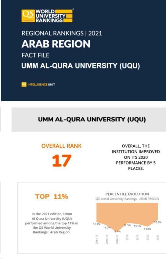 """جامعة أم القرى تتقدَّم 5 مراتب في تصنيف الجامعات العربية """"QS"""""""