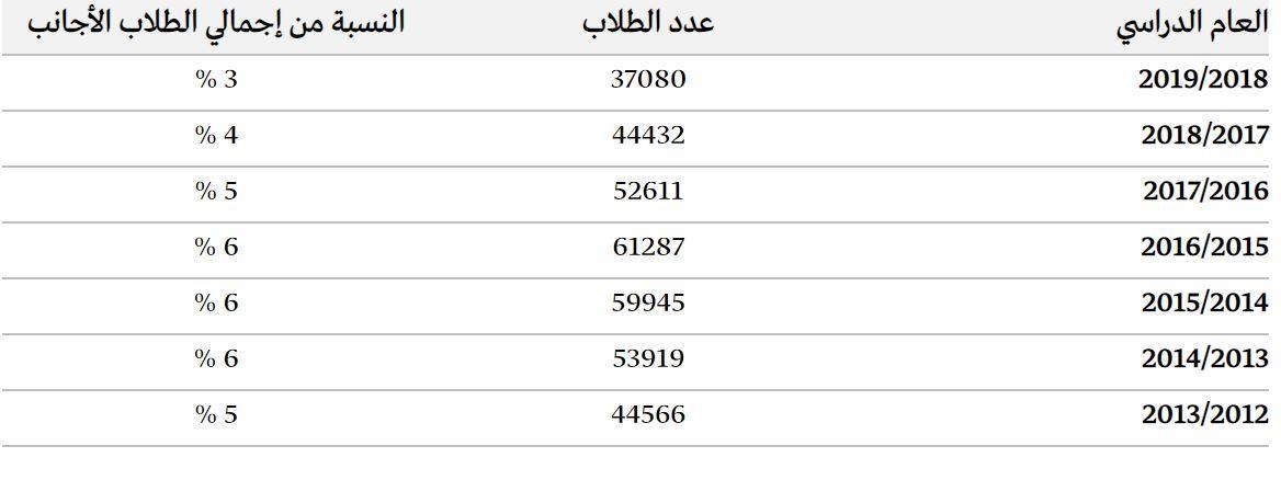 تطور عدد الطلاب السعوديين في الولايات المتحدة الأمريكية