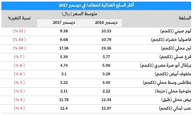 بالتفاصيل.. أسعار السلع والخدمات الأكثر ارتفاعاً وانخفاضاً بالسعودية في شهر ديسمبر
