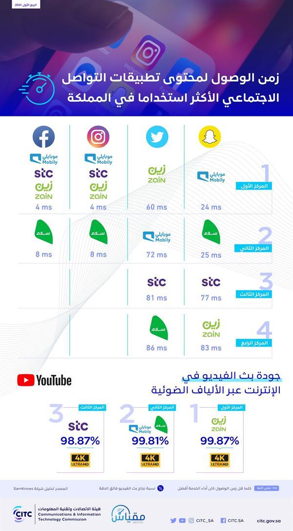 """""""هيئة الاتصالات"""" تكشف عن سرعات مقدمي الخدمة في الوصول لأبرز تطبيقات التواصل الاجتماعي"""
