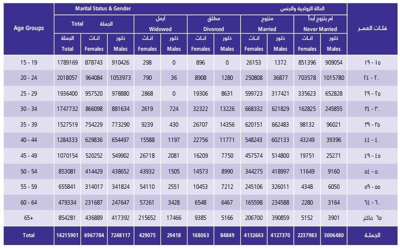 2.23 مليون مواطنة لم يسبق لهن الزواج.. و425 ألف أرملة و167 ألف مطلقة بنهاية 2017