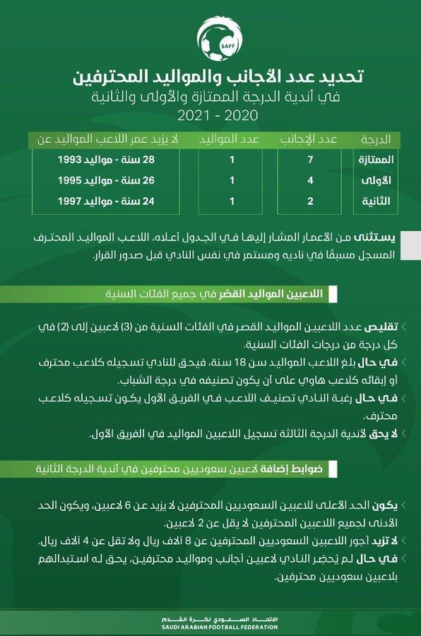 لائحة الاتحاد لموسم 2020/2021