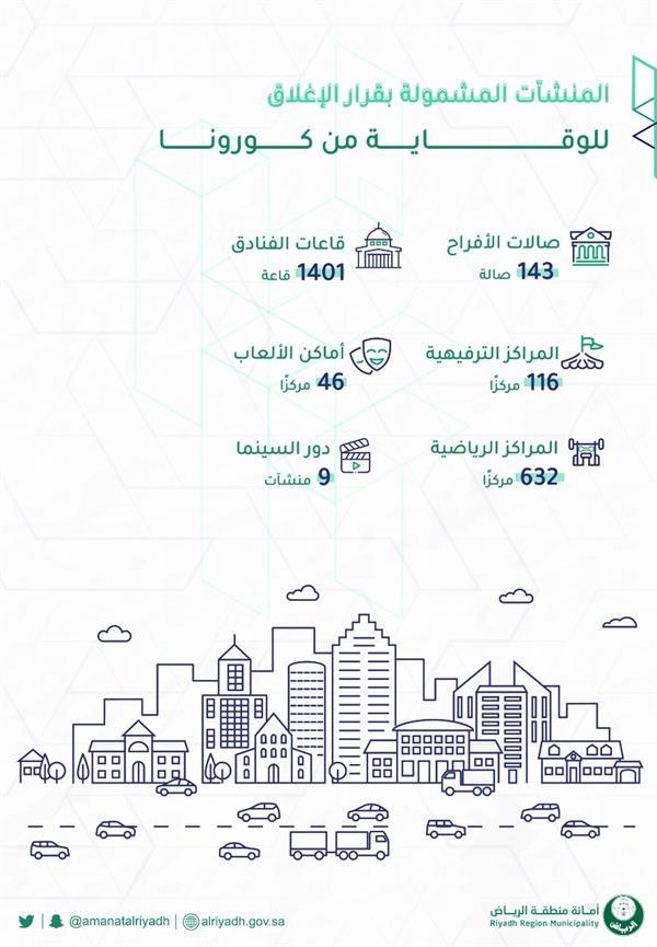 """""""أمانة الرياض"""" تعلن عن المنشآت المشمولة بقرار إيقاف تقديم الخدمات.. وتتوعد المخالفين"""
