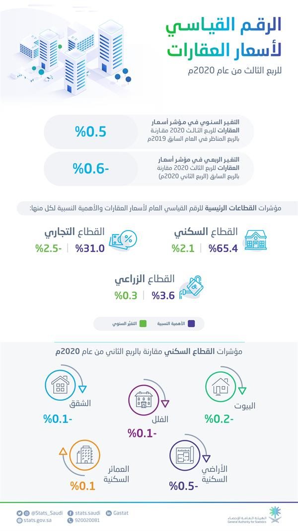 تقرير اسعار العقارات للربع الثالث 2020
