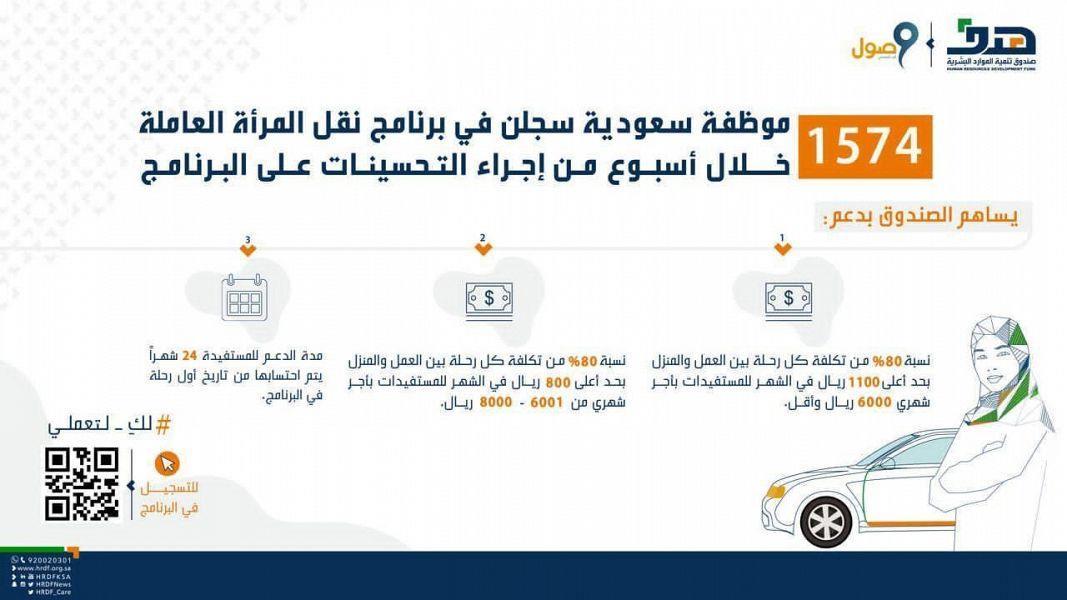 خلال أسبوع من التحسينات.. 1600 موظفة سعودية يسجلن في برنامج نقل المرأة العاملة