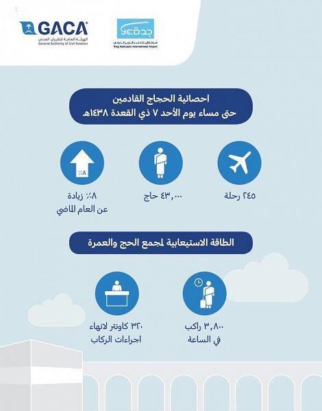 وصول أكثر من 43 الف حاج بمطار الملك عبد العزيز الدولي بجدة حتى أمس