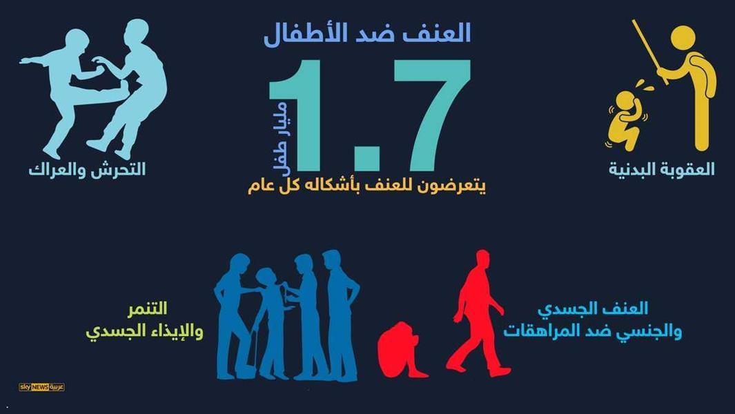 1c5d07e36eeda أرقام وحقائق صادمة عن العنف ضد الأطفال. تابعنا على تويتر